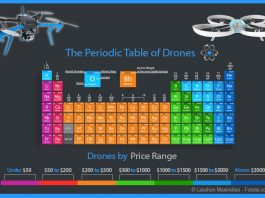 The Periodic Table of Drones